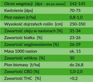 konopie białobrzeskie